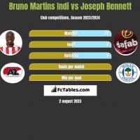 Bruno Martins Indi vs Joseph Bennett h2h player stats