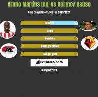 Bruno Martins Indi vs Kortney Hause h2h player stats