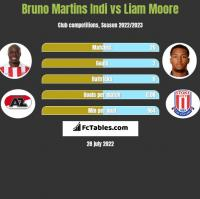 Bruno Martins Indi vs Liam Moore h2h player stats