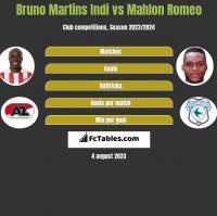Bruno Martins Indi vs Mahlon Romeo h2h player stats