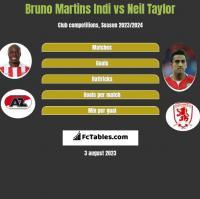 Bruno Martins Indi vs Neil Taylor h2h player stats