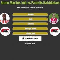 Bruno Martins Indi vs Pantelis Hatzidiakos h2h player stats