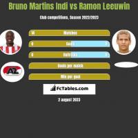 Bruno Martins Indi vs Ramon Leeuwin h2h player stats