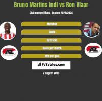 Bruno Martins Indi vs Ron Vlaar h2h player stats