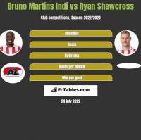 Bruno Martins Indi vs Ryan Shawcross h2h player stats
