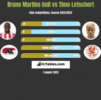 Bruno Martins Indi vs Timo Letschert h2h player stats