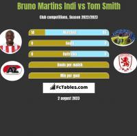 Bruno Martins Indi vs Tom Smith h2h player stats