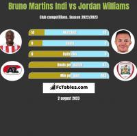 Bruno Martins Indi vs Jordan Williams h2h player stats