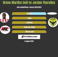 Bruno Martins Indi vs Jordan Thorniley h2h player stats