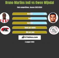 Bruno Martins Indi vs Owen Wijndal h2h player stats