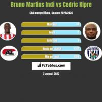 Bruno Martins Indi vs Cedric Kipre h2h player stats