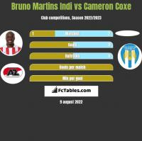 Bruno Martins Indi vs Cameron Coxe h2h player stats