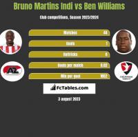 Bruno Martins Indi vs Ben Williams h2h player stats
