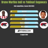 Bruno Martins Indi vs Yukinari Sugawara h2h player stats