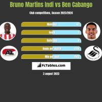 Bruno Martins Indi vs Ben Cabango h2h player stats