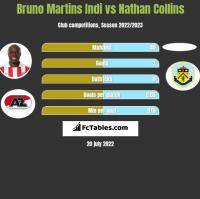 Bruno Martins Indi vs Nathan Collins h2h player stats