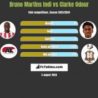 Bruno Martins Indi vs Clarke Odour h2h player stats