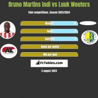 Bruno Martins Indi vs Luuk Wouters h2h player stats