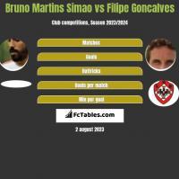 Bruno Martins Simao vs Filipe Goncalves h2h player stats