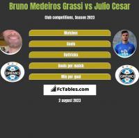 Bruno Medeiros Grassi vs Julio Cesar h2h player stats