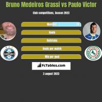Bruno Medeiros Grassi vs Paulo Victor h2h player stats