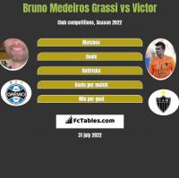 Bruno Medeiros Grassi vs Victor h2h player stats