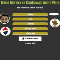 Bruno Moreira vs Candancam Andre Pinto h2h player stats