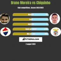 Bruno Moreira vs Chiquinho h2h player stats