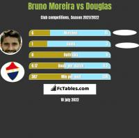Bruno Moreira vs Douglas h2h player stats