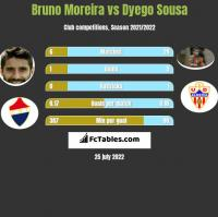 Bruno Moreira vs Dyego Sousa h2h player stats