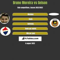 Bruno Moreira vs Gelson h2h player stats