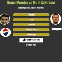 Bruno Moreira vs Haris Seferovic h2h player stats