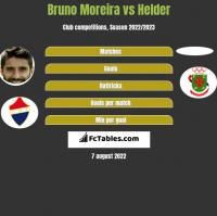 Bruno Moreira vs Helder h2h player stats