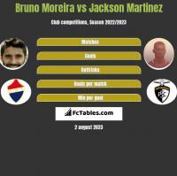 Bruno Moreira vs Jackson Martinez h2h player stats