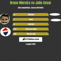 Bruno Moreira vs Julio Cesar h2h player stats