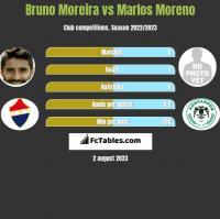 Bruno Moreira vs Marlos Moreno h2h player stats