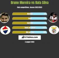 Bruno Moreira vs Rafa Silva h2h player stats