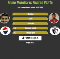 Bruno Moreira vs Ricardo Vaz Te h2h player stats