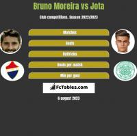 Bruno Moreira vs Jota h2h player stats