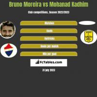 Bruno Moreira vs Mohanad Kadhim h2h player stats