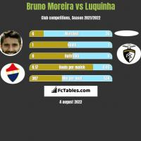 Bruno Moreira vs Luquinha h2h player stats