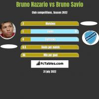 Bruno Nazario vs Bruno Savio h2h player stats