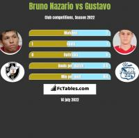 Bruno Nazario vs Gustavo h2h player stats