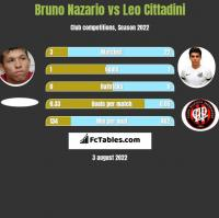Bruno Nazario vs Leo Cittadini h2h player stats