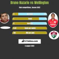 Bruno Nazario vs Wellington h2h player stats