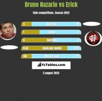 Bruno Nazario vs Erick h2h player stats