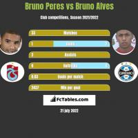 Bruno Peres vs Bruno Alves h2h player stats