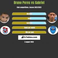 Bruno Peres vs Gabriel h2h player stats