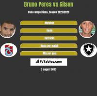 Bruno Peres vs Gilson h2h player stats