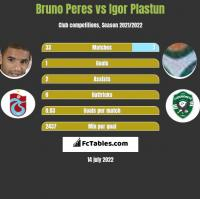 Bruno Peres vs Igor Plastun h2h player stats